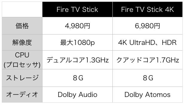 Fire TVスペック比較