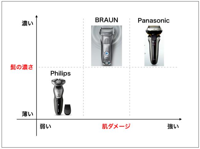ブランド別の特徴比較
