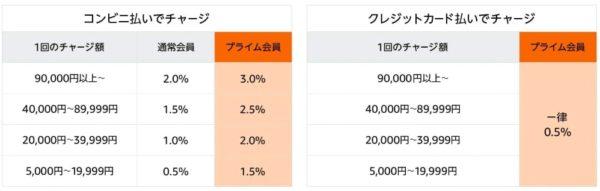 Amazonギフト券 セール時の換算表