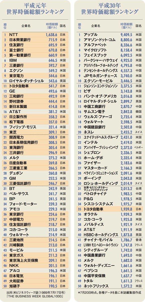 平成 時価総額ランキング
